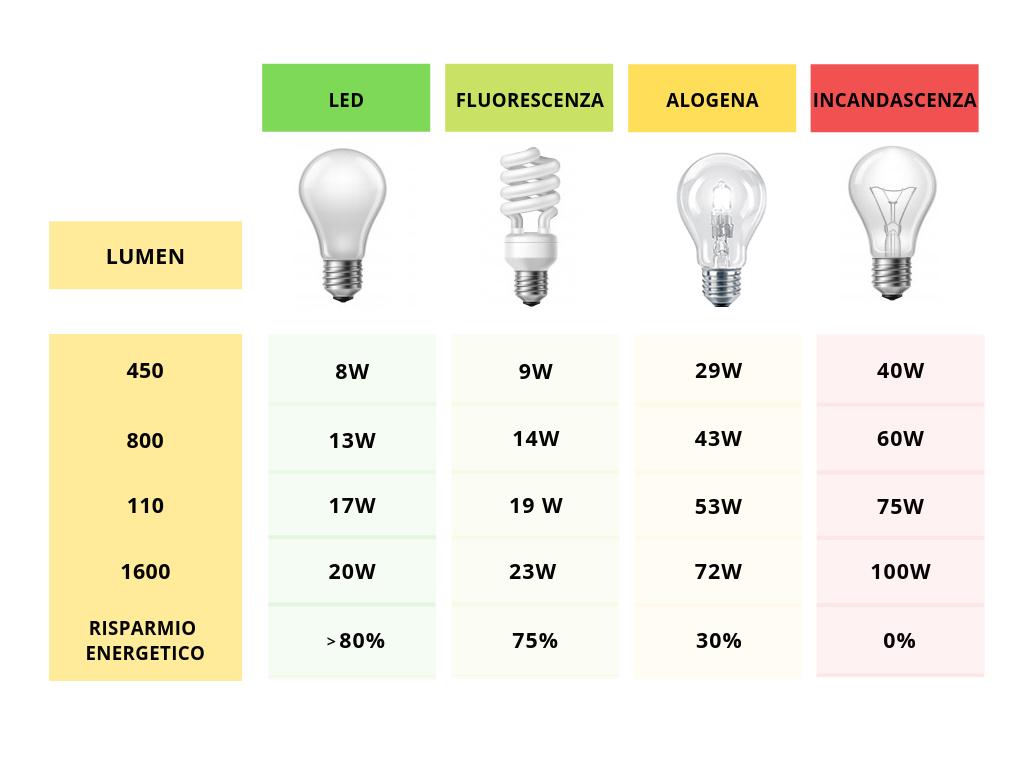 Lampadina A Incandescenza Storia lampadine: tipologie e come scegliere quella giusta - light