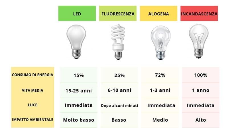 confronto-lampadine-led-alogene