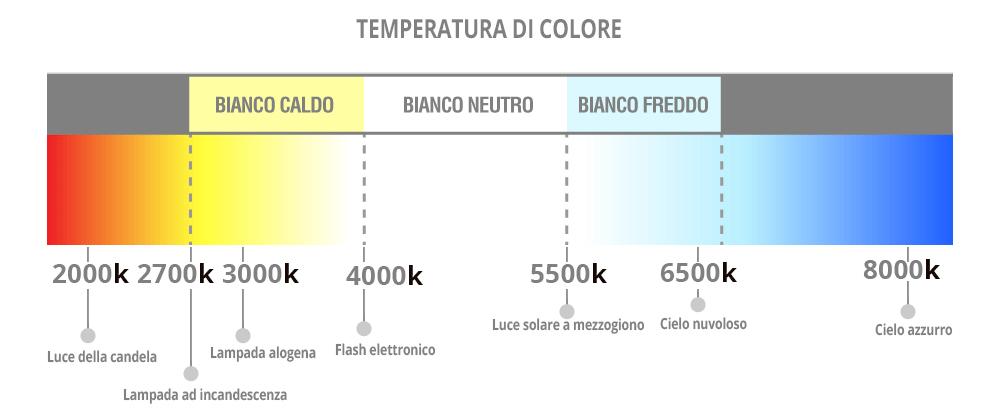 grafico temperatura di colore
